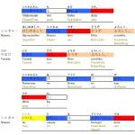 Lehrbuch Doitsukara konnichiwa