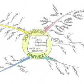 Birkenbihl technology: mindmaps show grammar in a structured way