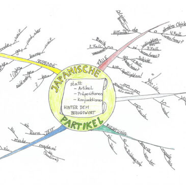 Birkenbihl technology: mindmaps show grammar in a structured way